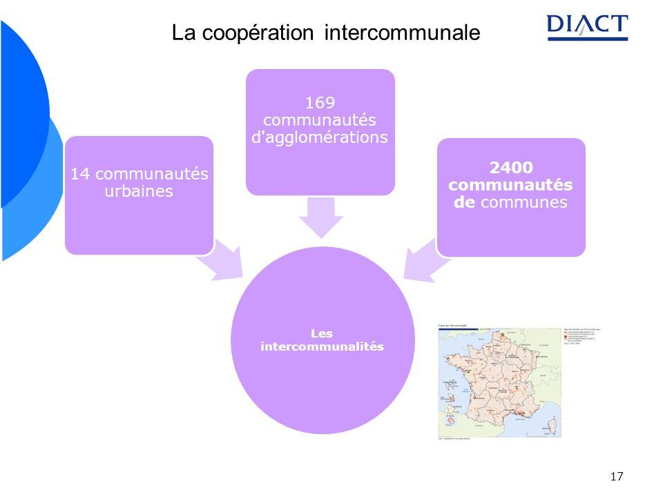 Les intercommunalités