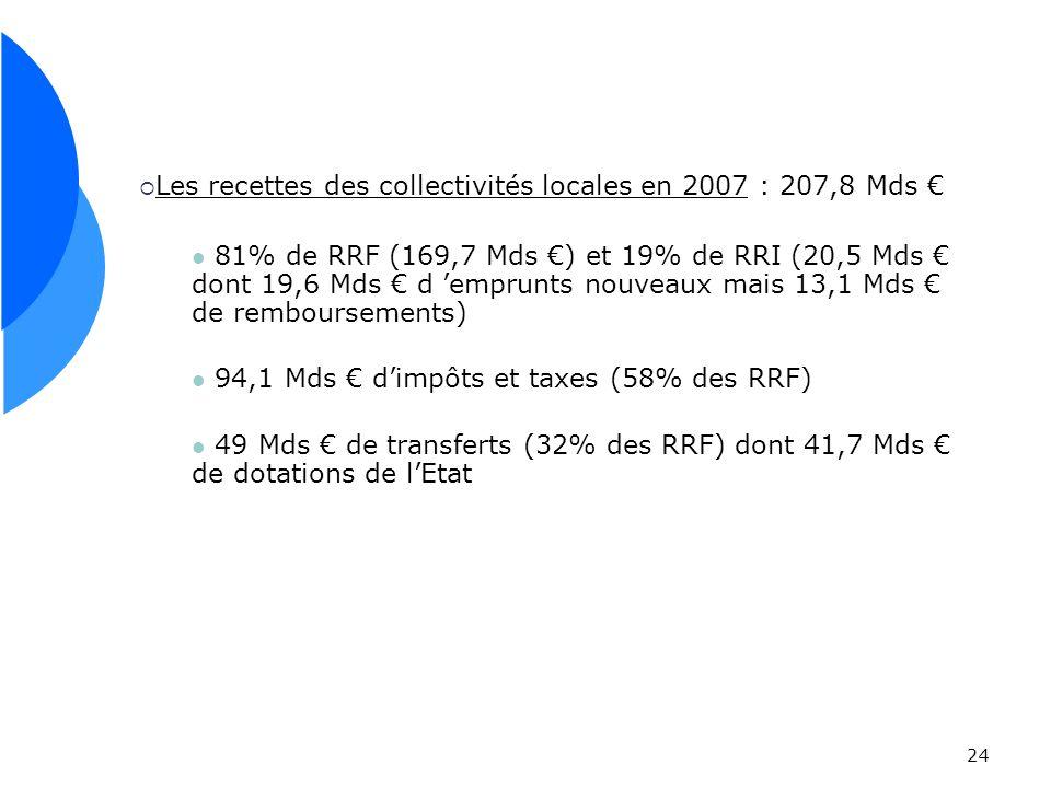 Les recettes des collectivités locales en 2007 : 207,8 Mds €