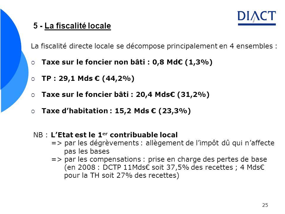 5 - La fiscalité locale La fiscalité directe locale se décompose principalement en 4 ensembles : Taxe sur le foncier non bâti : 0,8 Md€ (1,3%)