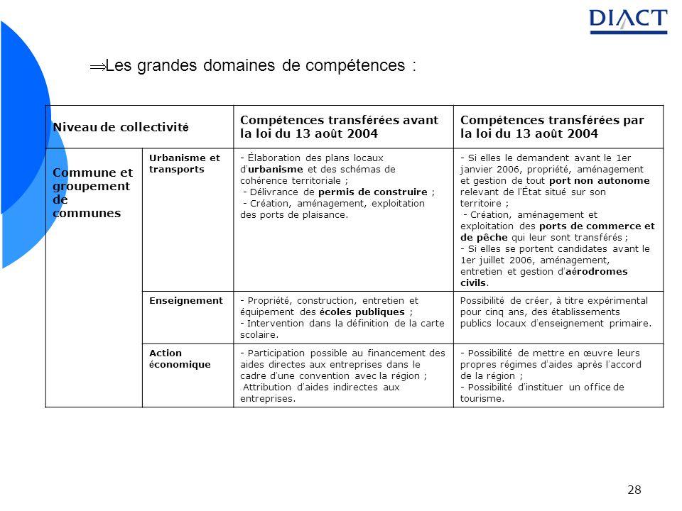 Les grandes domaines de compétences :