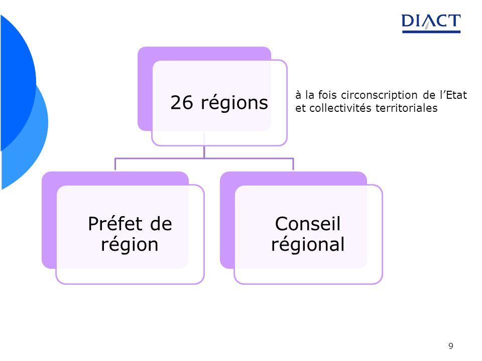 26 régions Préfet de région Conseil régional