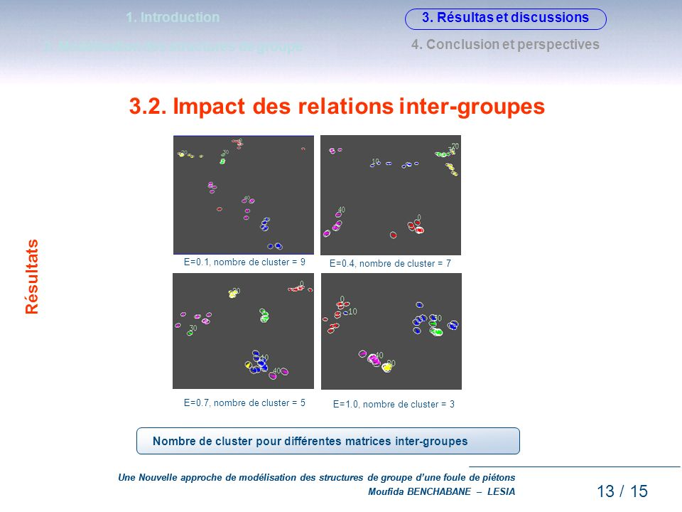 3.2. Impact des relations inter-groupes