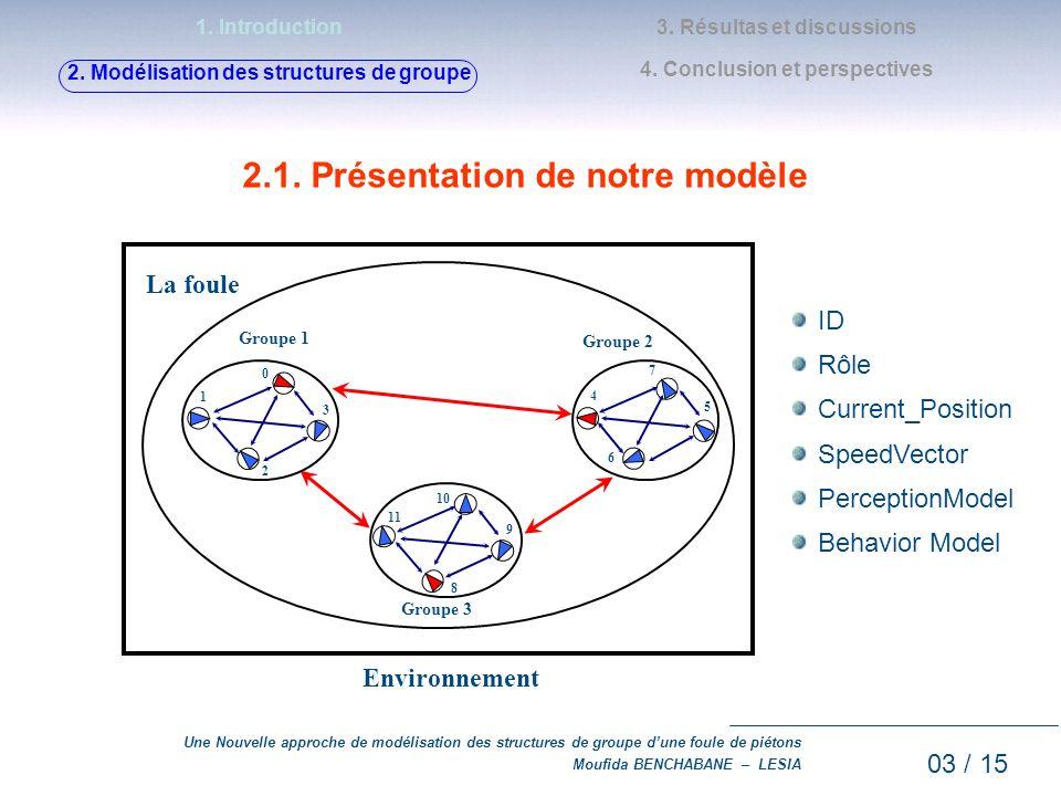2.1. Présentation de notre modèle