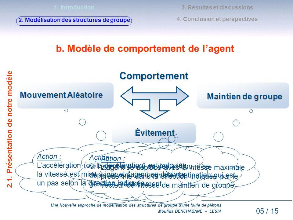 b. Modèle de comportement de l'agent Comportement
