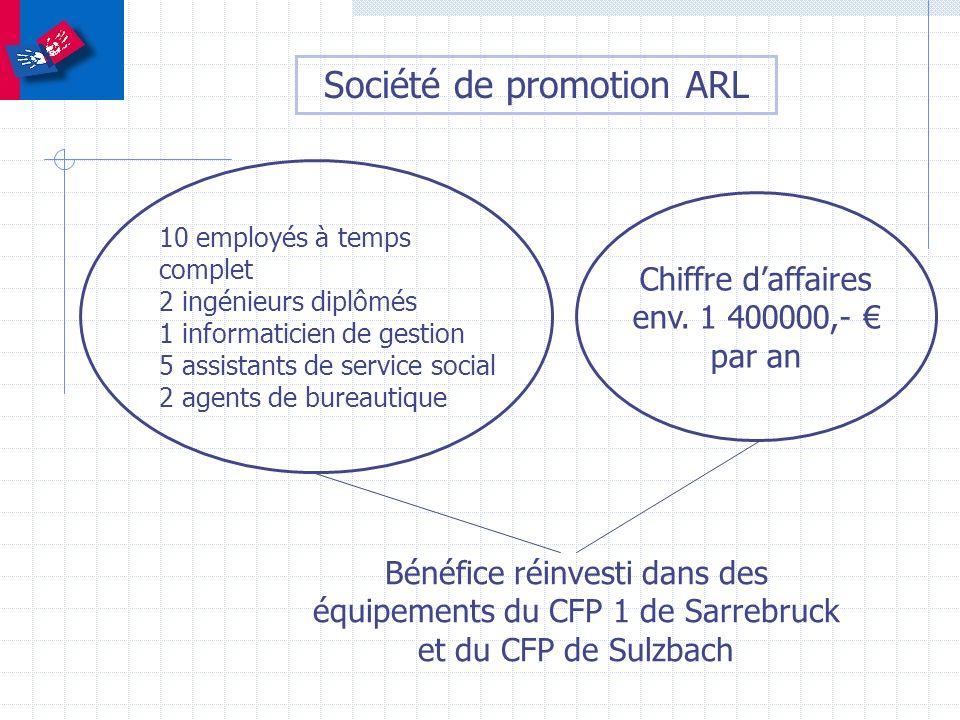 Société de promotion ARL