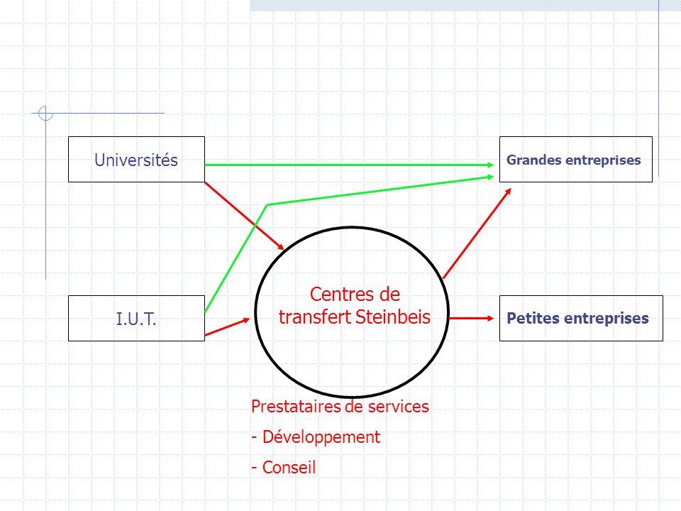 Centres de transfert Steinbeis