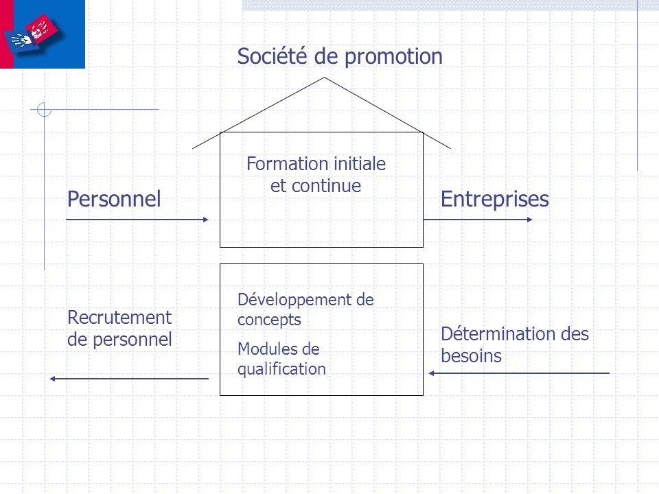 Formation initiale et continue