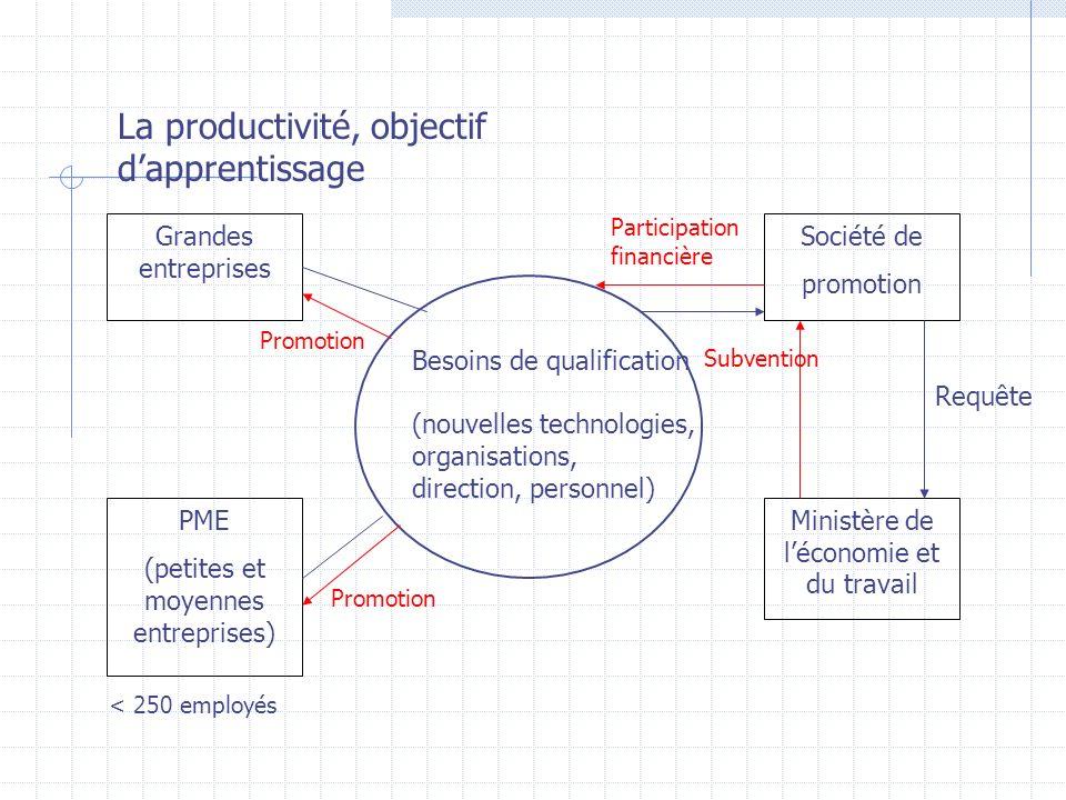 La productivité, objectif d'apprentissage