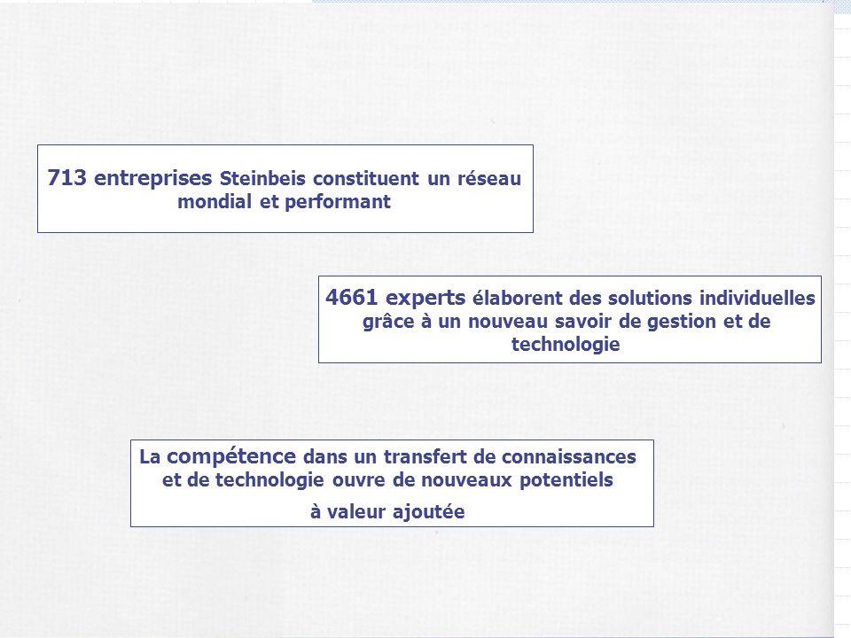 713 entreprises Steinbeis constituent un réseau