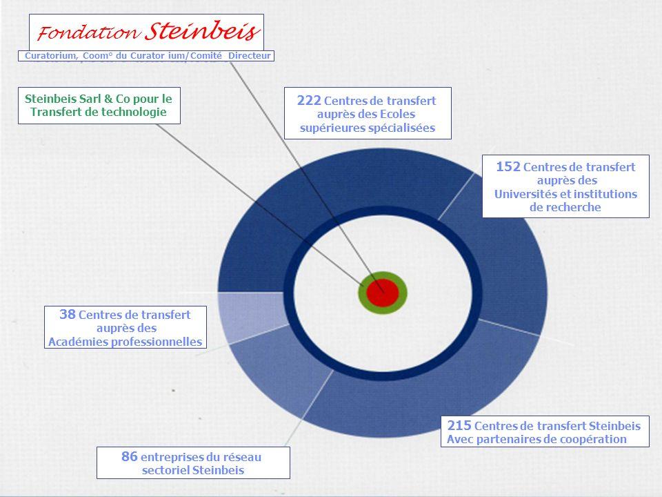 Fondation Steinbeis 222 Centres de transfert 152 Centres de transfert