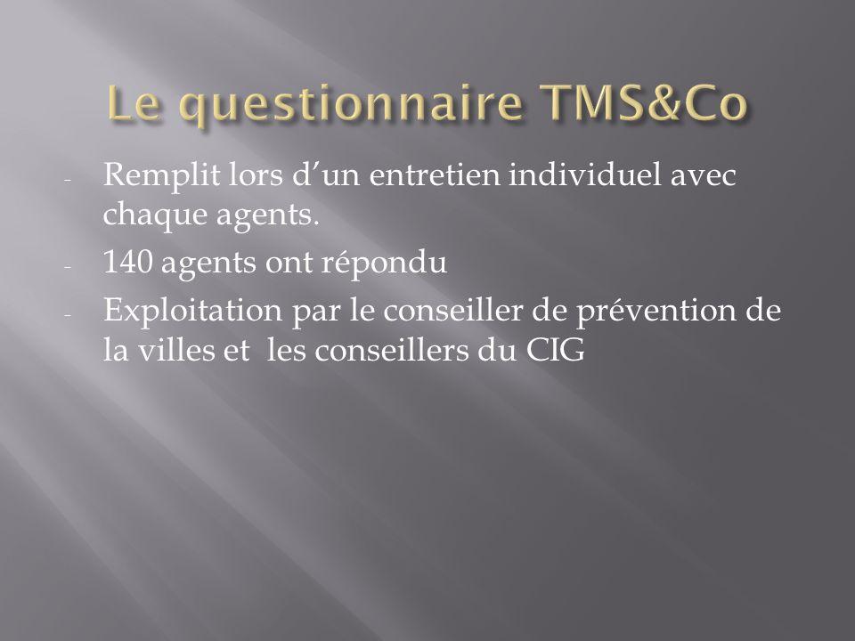 Le questionnaire TMS&Co