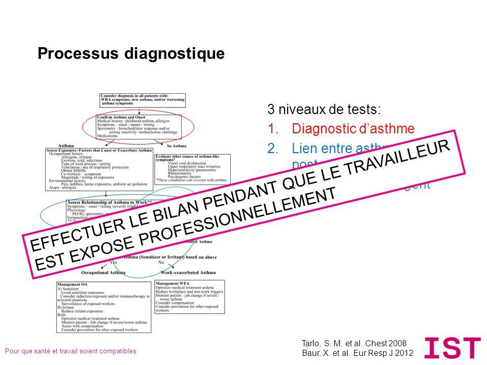 Processus diagnostique