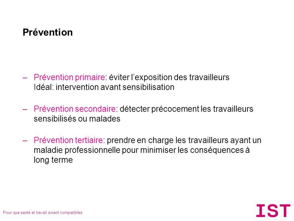 Prévention Prévention primaire: éviter l'exposition des travailleurs Idéal: intervention avant sensibilisation.
