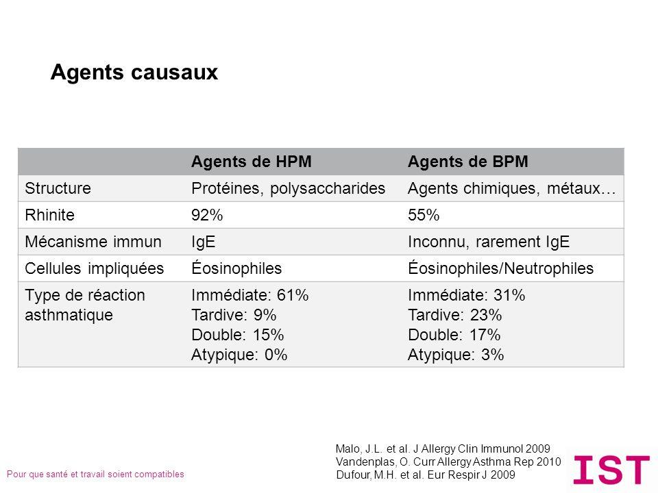 Agents causaux Agents de HPM Agents de BPM Structure