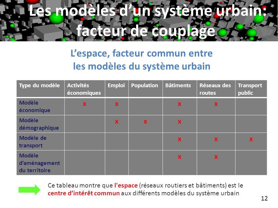 Les modèles d'un système urbain: facteur de couplage