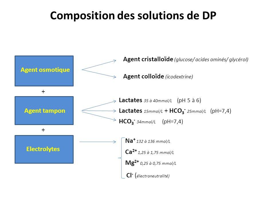 Composition des solutions de DP