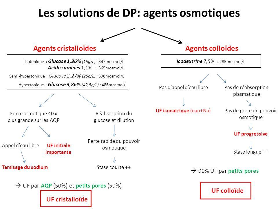 Les solutions de DP: agents osmotiques