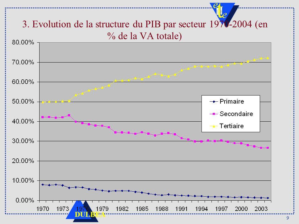 3. Evolution de la structure du PIB par secteur 1970-2004 (en % de la VA totale)