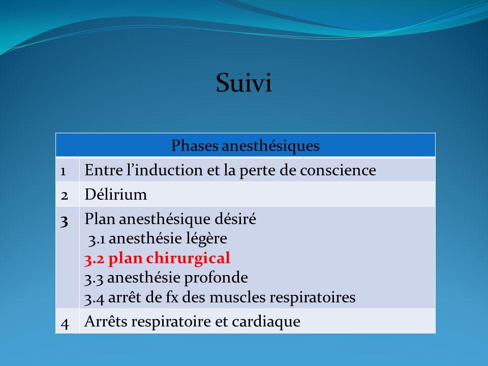 Suivi Phases anesthésiques 1