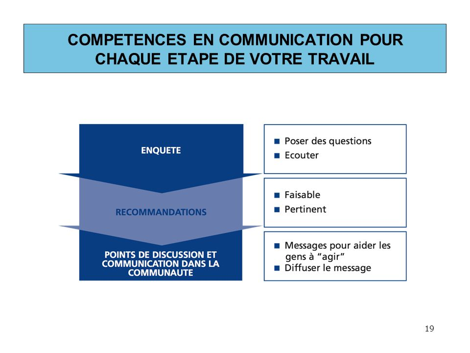 COMPETENCES EN COMMUNICATION POUR CHAQUE ETAPE DE VOTRE TRAVAIL