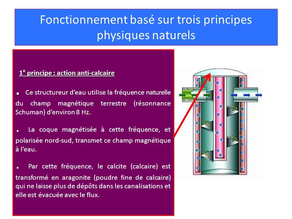 Fonctionnement basé sur trois principes physiques naturels