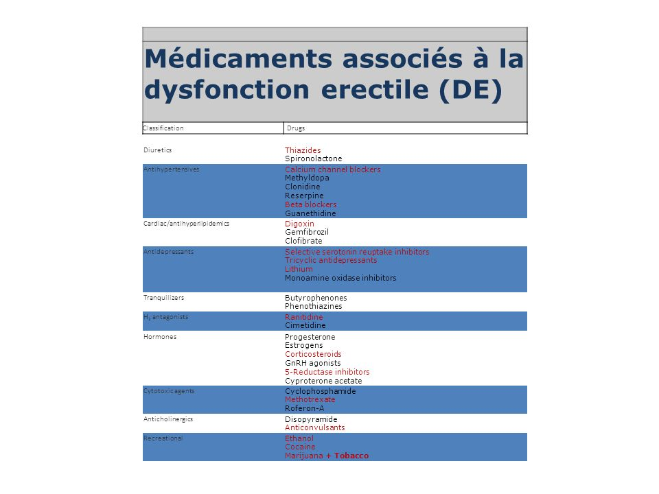 Médicaments associés à la dysfonction erectile (DE)