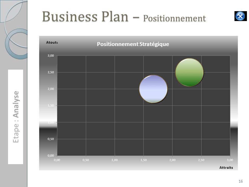 Business Plan – Positionnement