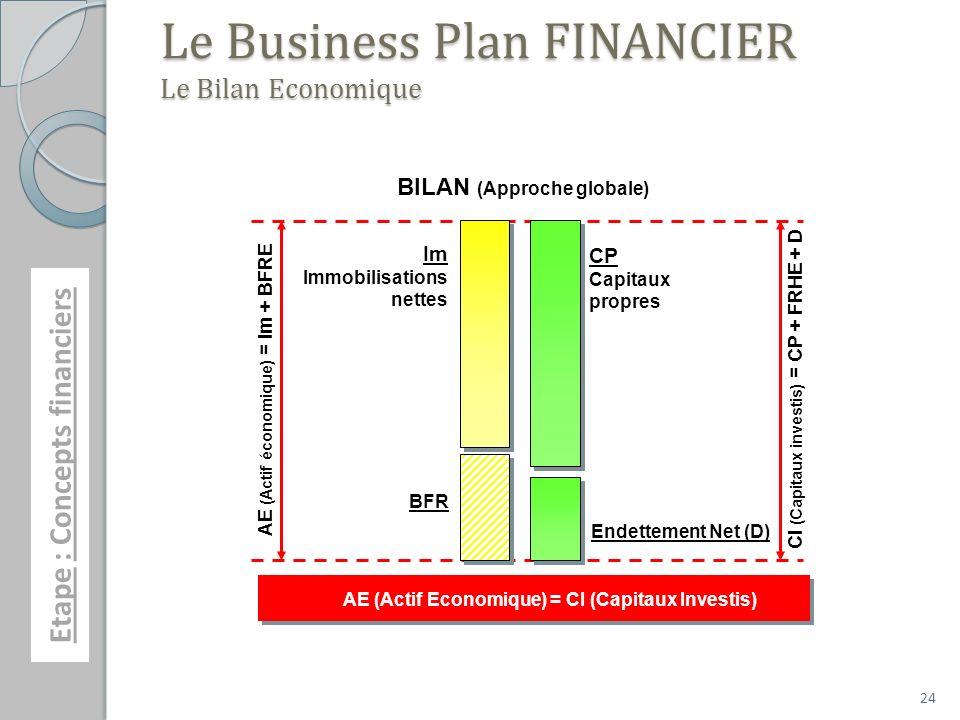 Le Business Plan FINANCIER Le Bilan Economique