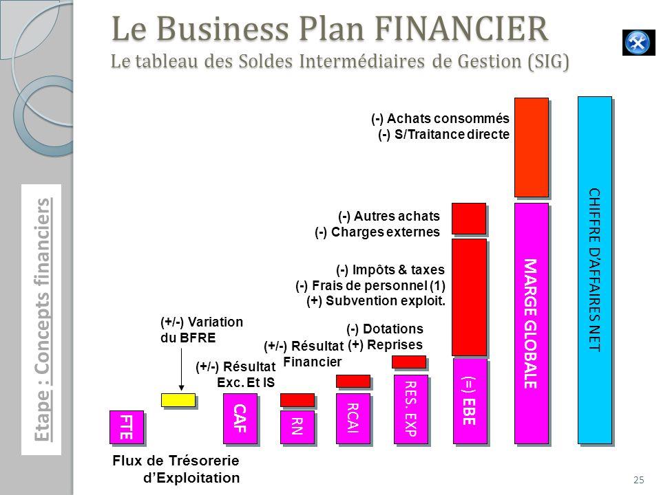 Le Business Plan FINANCIER Le tableau des Soldes Intermédiaires de Gestion (SIG)