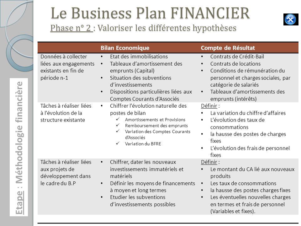 Le Business Plan FINANCIER Phase n° 2 : Valoriser les différentes hypothèses