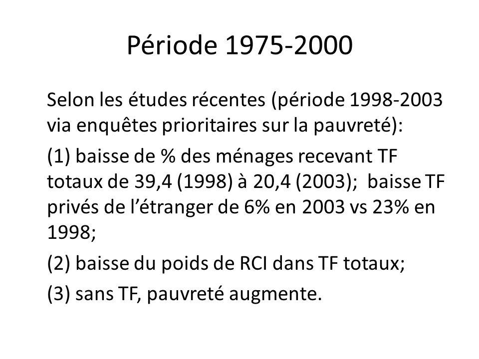 Période 1975-2000 Selon les études récentes (période 1998-2003 via enquêtes prioritaires sur la pauvreté):