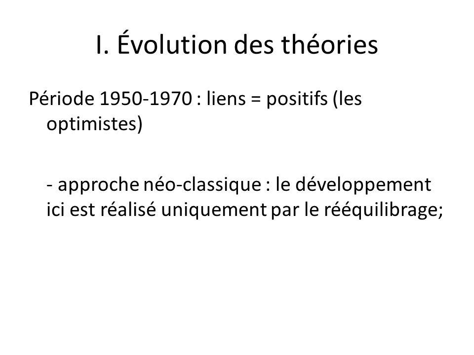 I. Évolution des théories