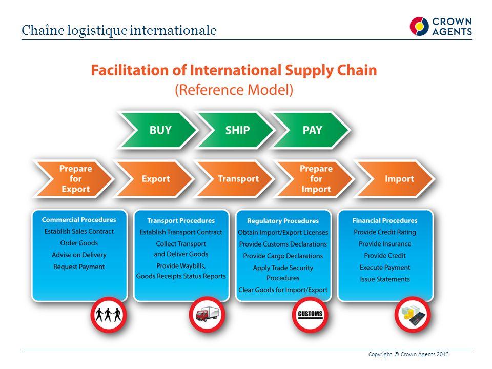 Chaîne logistique internationale