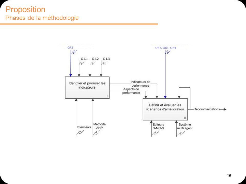 Proposition Phases de la méthodologie