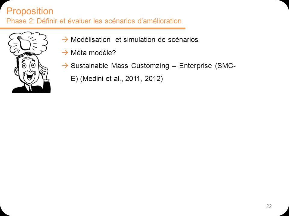 Proposition Phase 2: Définir et évaluer les scénarios d'amélioration