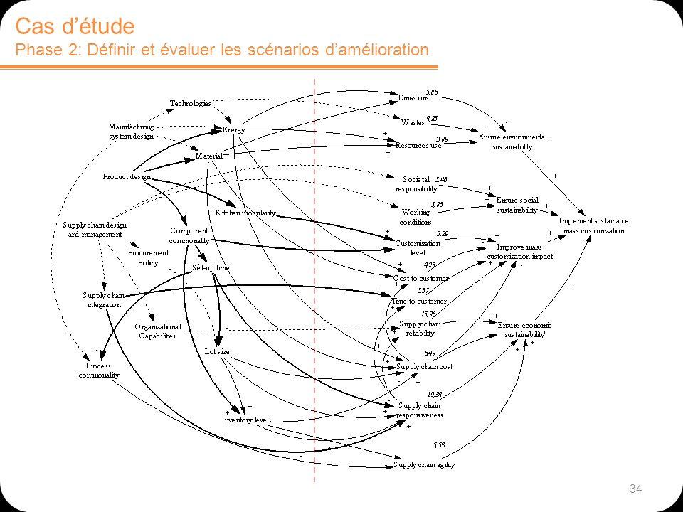 Cas d'étude Phase 2: Définir et évaluer les scénarios d'amélioration