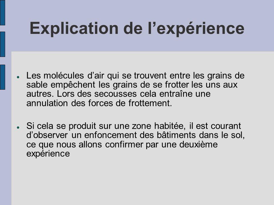 Explication de l'expérience