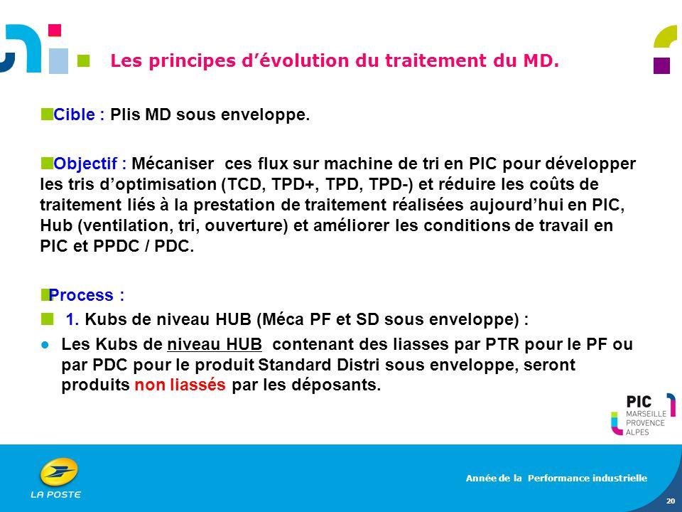 Les principes d'évolution du traitement du MD.
