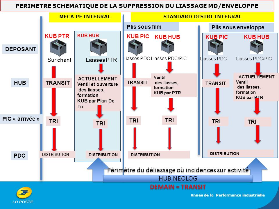 PERIMETRE SCHEMATIQUE DE LA SUPPRESSION DU LIASSAGE MD/ENVELOPPE