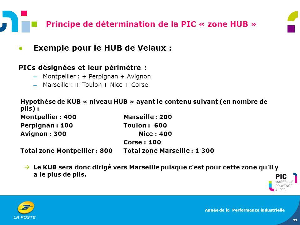 Principe de détermination de la PIC « zone HUB »