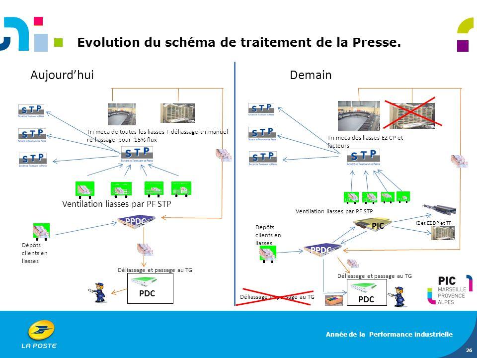 Aujourd'hui Demain Evolution du schéma de traitement de la Presse.