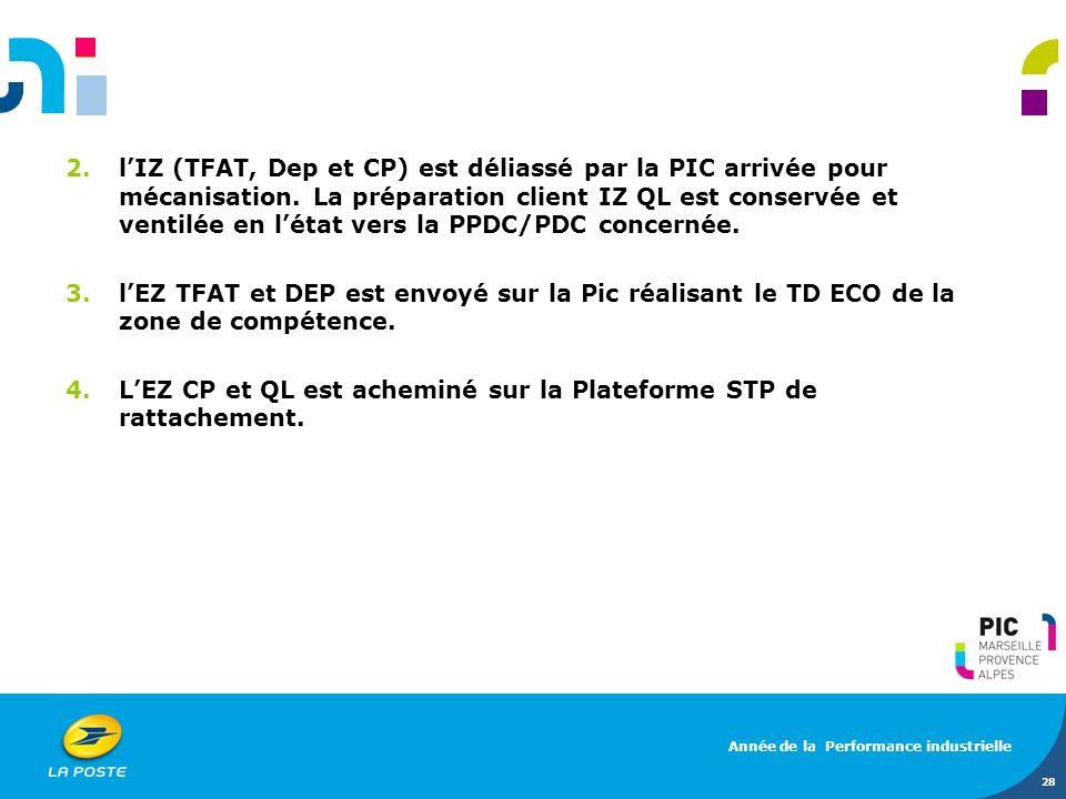 L'EZ CP et QL est acheminé sur la Plateforme STP de rattachement.