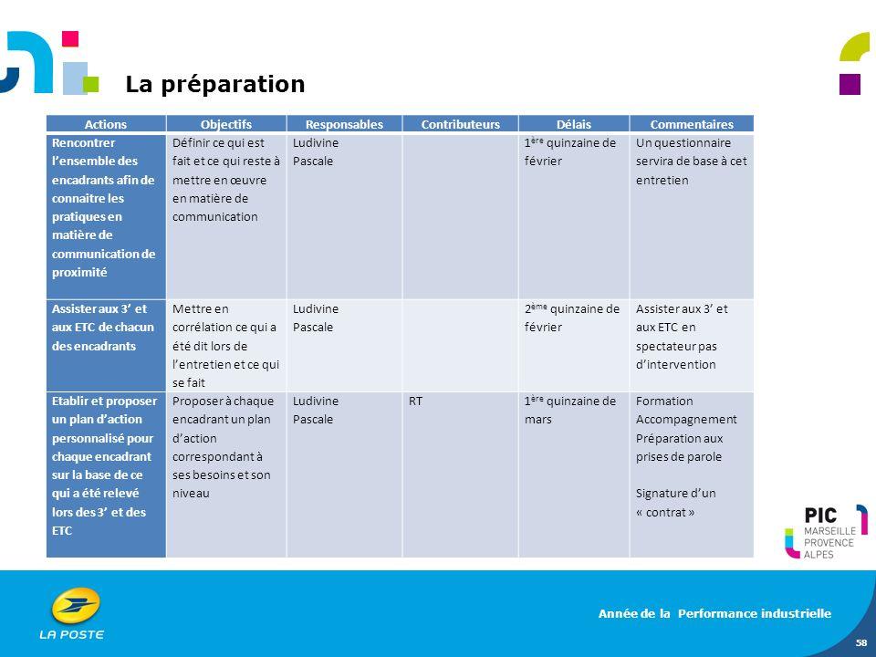 La préparation Actions Objectifs Responsables Contributeurs Délais