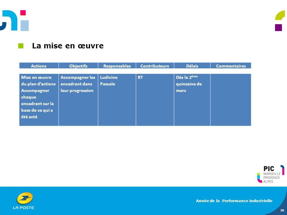 La mise en œuvre Actions Objectifs Responsables Contributeurs Délais