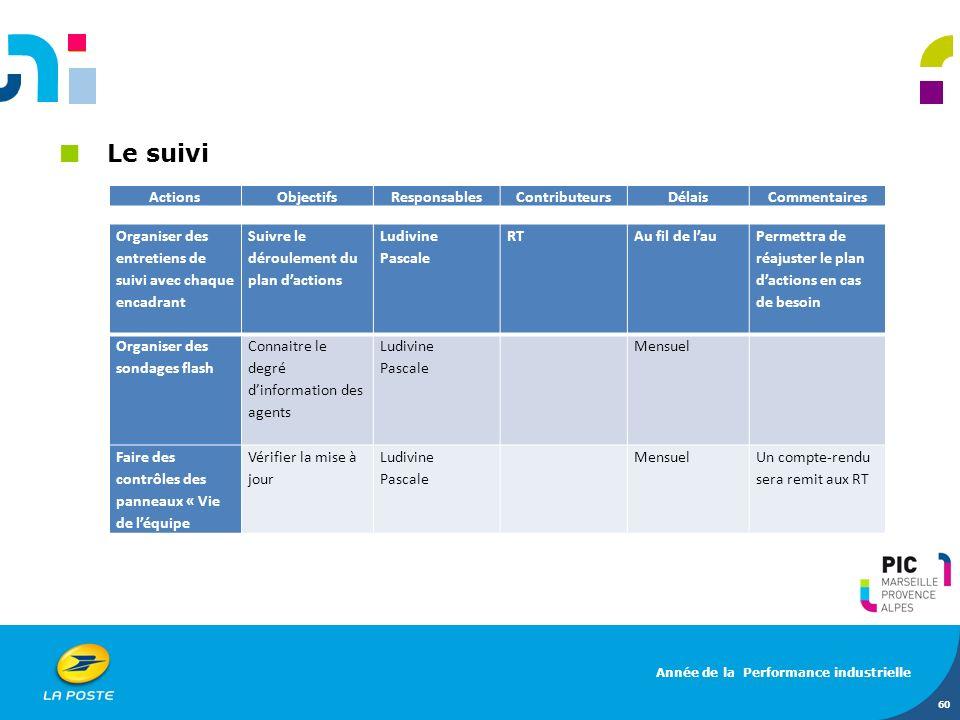 Le suivi Actions Objectifs Responsables Contributeurs Délais