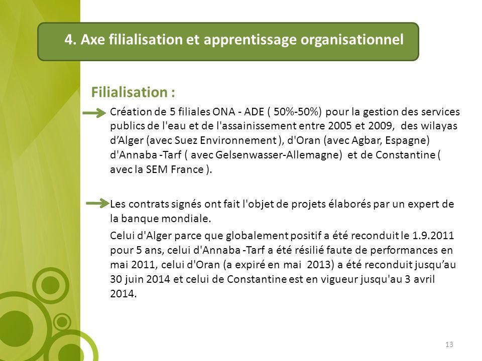 4. Axe filialisation et apprentissage organisationnel