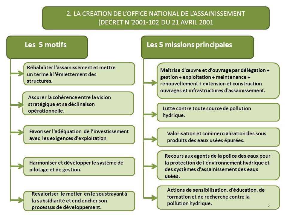 Les 5 missions principales