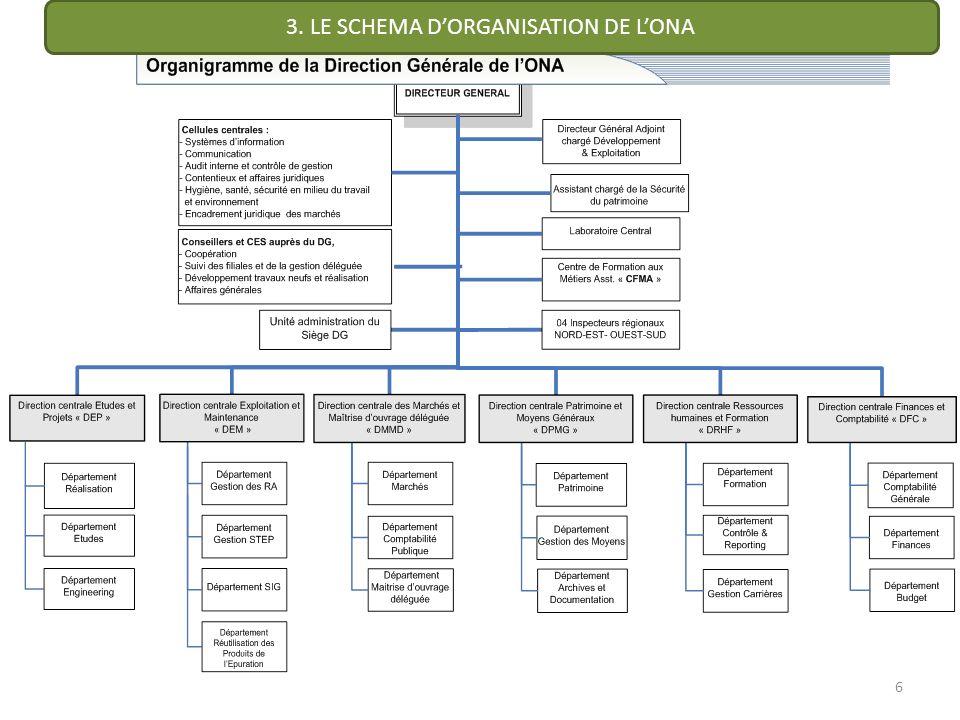 3. LE SCHEMA D'ORGANISATION DE L'ONA