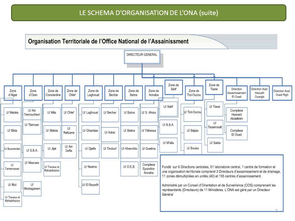 LE SCHEMA D'ORGANISATION DE L'ONA (suite)