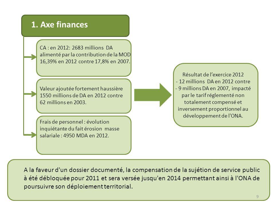 1. Axe finances CA : en 2012: 2683 millions DA alimenté par la contribution de la MOD 16,39% en 2012 contre 17,8% en 2007.